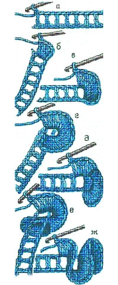 Схема вязания рюшей