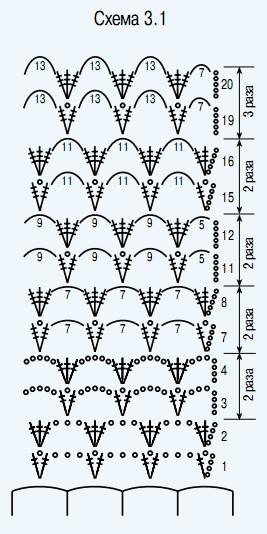 Схема обвязки скатерти: