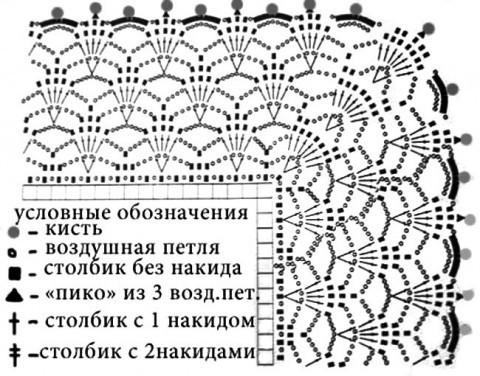 Схема обвязки шали:
