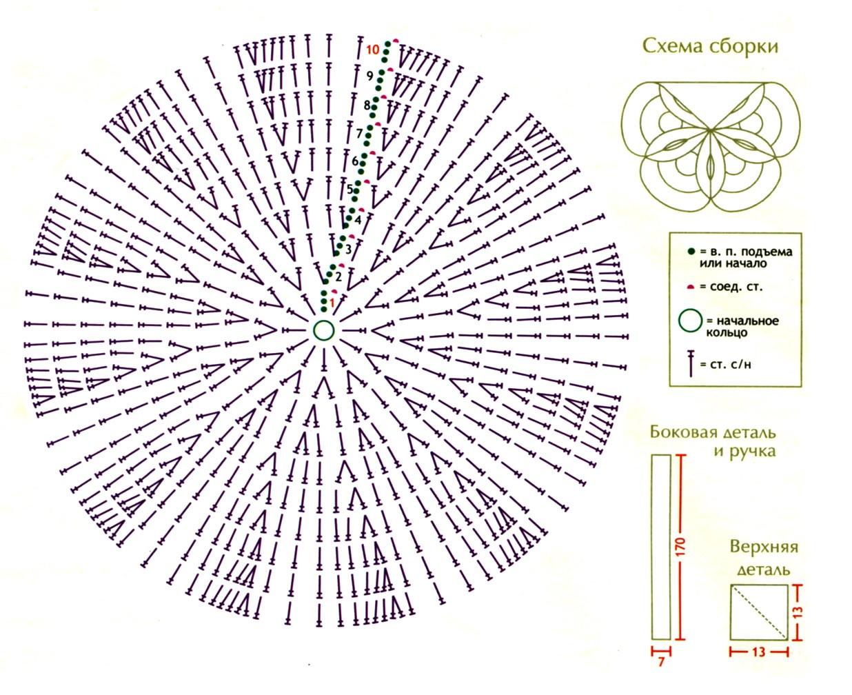Схема вязания сумочки крючком для начинающих