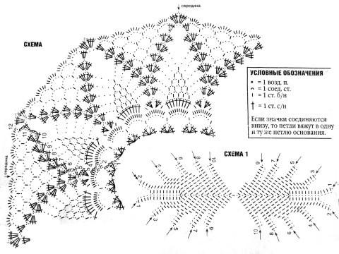 Схема вязания салфетки крючком: