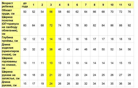 Таблица: Ориентировочные значения мерок для детей разных возрастов в сантиметрах.