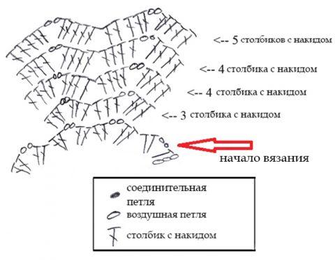 Схема вязания манишки для девочки