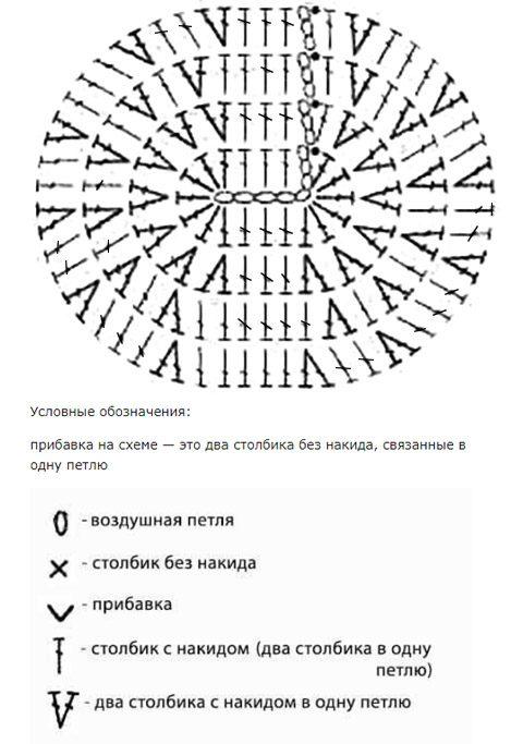 Носочки крючком, схема вязания мыска: