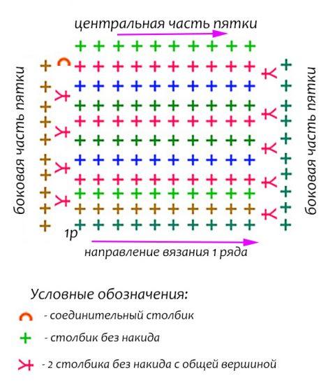 Схема вязания пятки: