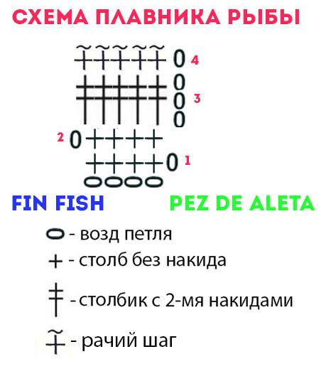 Схема вязания крючком плавников рыбки