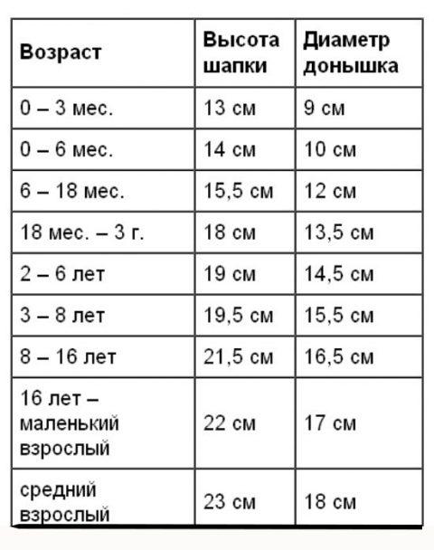 Таблица для расчета размеров шапочки